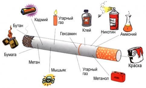 Влияние курения на развитие сердечно-сосудистых заболеваний