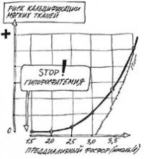 Зависимость риска кальцификации мягких тканей от преддиализного уровня фосфора.