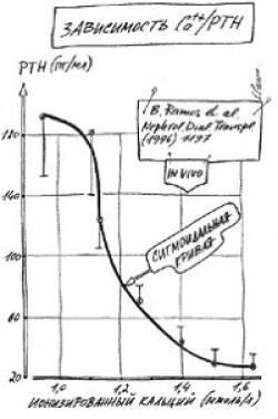 Влияние ионизированного кальция на концентрацию ПТГ