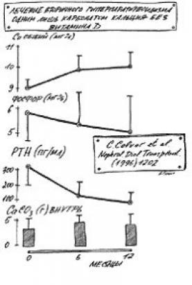 Изменение уровня Ca2+, фосфора и ПТГ у больных, принимавших карбонат кальция в качестве фосфат-биндера.