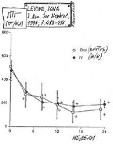 Снижение уровня ПТГ при пероральном и внутривенном назначении кальцитриола
