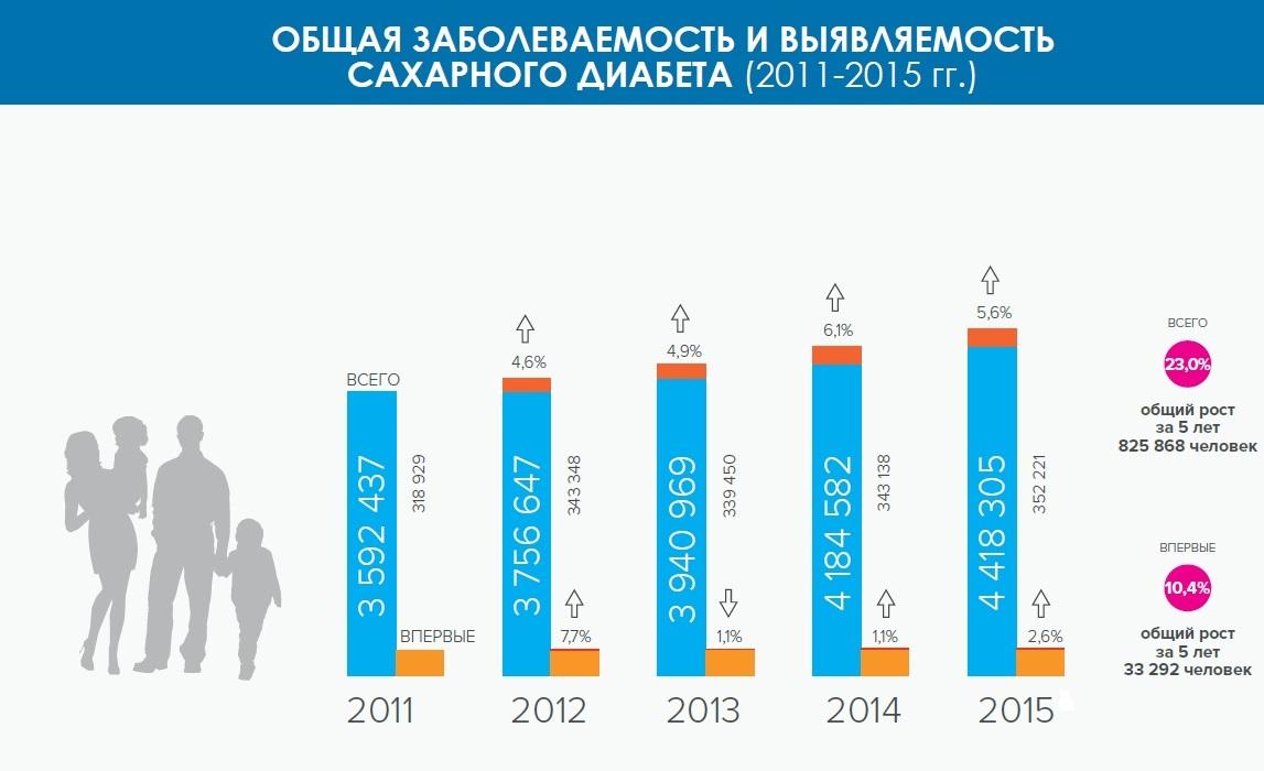 Статистика заболеваемости сахарным диабетом в России