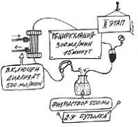 Рециркуляция - второй этап подготовки диализатора