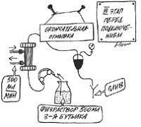 Окончательная отмывка мембраны диализатора.