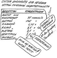 Состав диализата для лечения ОПН