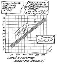 Зависимость концентрации натрия от кондуктивности диализата