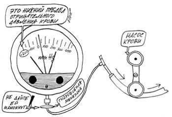 """Мониторинг """"артериального"""" давления"""