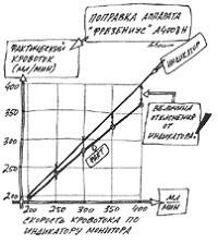 Индикаторная и фактическая скорость перфузии крови по данным монитора А4008H.