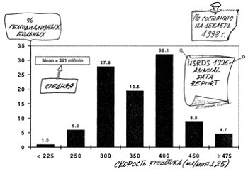 Распределение больных по скорости кровотока в США по данным USRDS за 1996 г.