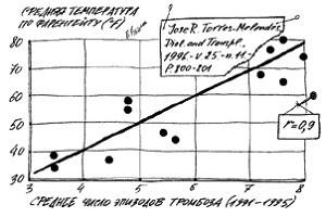 Зависимость среднего числа тромбозов сосудистых протезов от температуры воздуха.