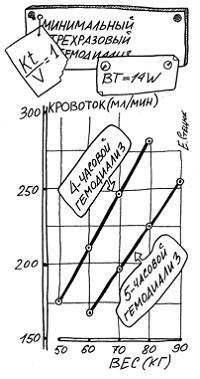 Приблизительная зависимость минимальной скорости потока крови от веса больного при трехразовом гемодиализе различной продолжительности