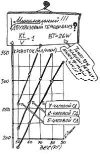 Приблизительная зависимость минимальной скорости потока крови при двухразовом гемодиализе различной продолжительности