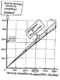 Разница данных монитора и фактической скорости перфузии крови.