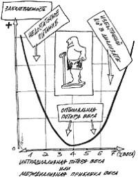 """Причины """"перебора"""" и """"недобора"""" веса в междиализном периоде."""
