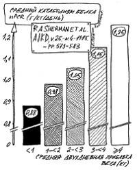 Зависимость степени катаболизма белка от средней двухдневной прибавки в весе.