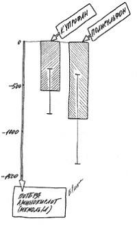 Потеря аминокислот во время гемодиализа с мембраной купрофан и полисульфон хай-флакс