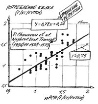 Зависимость степени катаболизма белка от потребления белка.