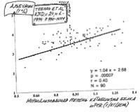 Корреляция между степенью катаболизма белка и уровнем альбумина