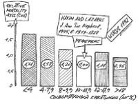 Зависимость относительного риска смертности от концентрации креатинина по данным USRDS за 1992 г. (публикация 1995 г.)
