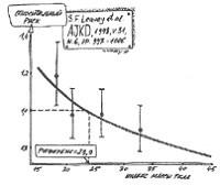 Зависимость относительного риска смерти от индекса массы тела