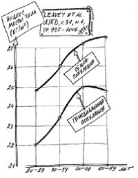 Индекс массы тела в зависимости от возраста в общей и гемодиализной популяции.
