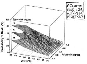 Взаимосвязь основных показателей эффективности гемодиализа