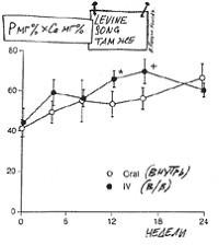 Изменение уровня фосфорно-кальциевого продукта при лечении кальцитриолом