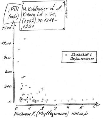 Зависимость уровня ПТГ от концентрации витамина К