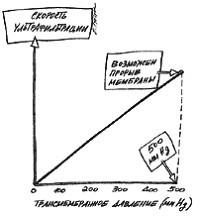 Зависимость скорости ультрафильтрации от трансмембранного давления