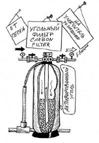 Работа угольного фильтра