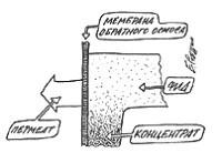 Принцип работы блока обратного осмоса