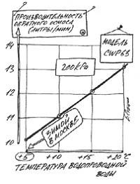 Зависимость производительности обратного осмоса от температуры питающей воды (фида)