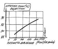 Зависимость кондуктивности фида от перепада давления на мембране обратного сомоса.