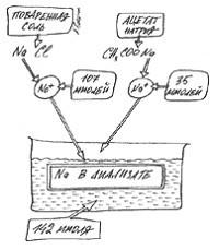 Общая концентрация натрия в диализате складывается из двух источников