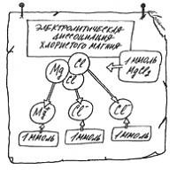 Диссоциация хлористого магния