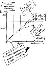 Зависимость клиренса мочевины от скорости кровотока у гемодиализаторов с большим, средним и малым K0A