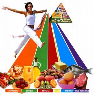 Иерархия питания