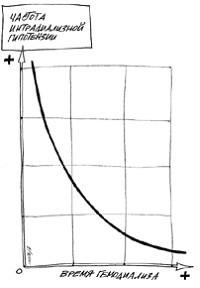 Зависимость частоты интрадиализной гипотензии от длительности гемодиализа.