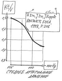 Влияние дозы диализа на среднее АД.