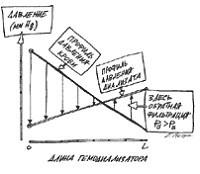 Эффект обратной фильтрации при использовании мембран хай-флакс.