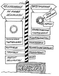 Классификация материалов мембран